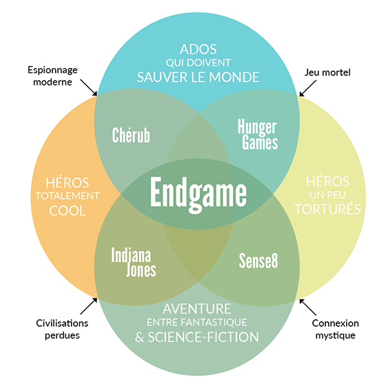 venn-diagram-endgame-final
